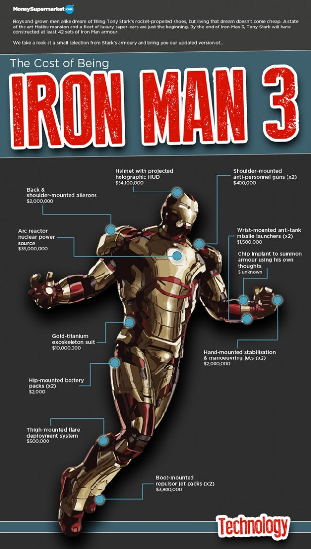 cost-of-being-iron-man-cut
